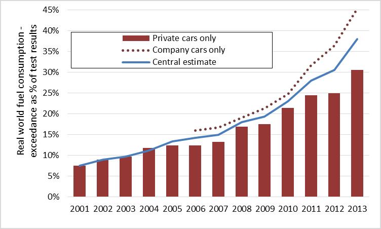 1. ábra Az ICCT grafikonja a teszteredmény és a valós fogyasztás közötti eltérésről a teszteredmény százalékában, az autók eladásának éve szerinti bontásban