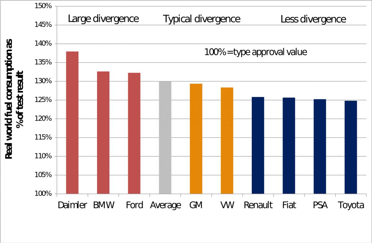 2. ábra A fogyasztás a teszteredmény százalékában a 2013-ban leadott új autóknál autógyárak szerinti bontásban (Forrás ICCT, 2014)